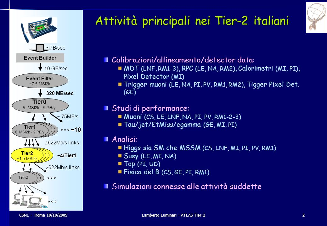 CSN1 - Roma 10/10/2005Lamberto Luminari - ATLAS Tier-22 Event Builder Event Filter ~7.5 MSI2k Tier3 10 GB/sec 320 MB/sec ~ 75MB/s  622Mb/s links ~10
