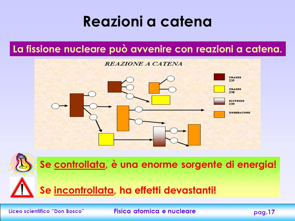 """Liceo scientifico """"Don Bosco"""" Fisica atomica e nucleare pag.16 Bombardando nuclei di uranio con neutroni si ottengono moltissime sostanze radioattive."""