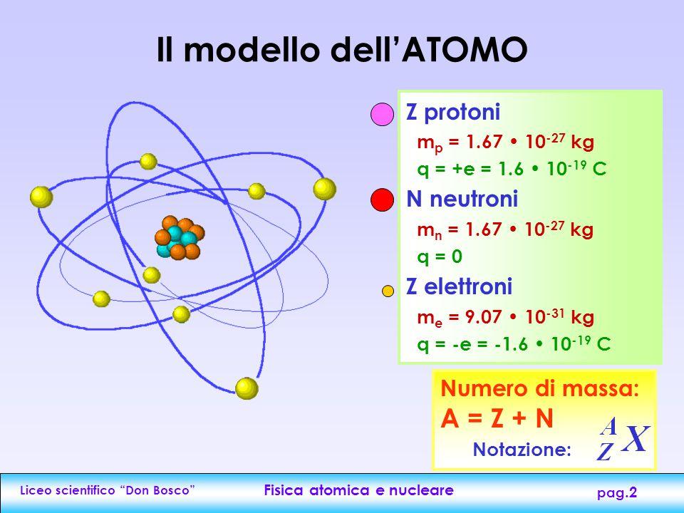 Liceo scientifico Don Bosco Fisica atomica e nucleare pag.2 Il modello dell'ATOMO Z protoni m p = 1.67 10 -27 kg q = +e = 1.6 10 -19 C N neutroni m n = 1.67 10 -27 kg q = 0 Z elettroni m e = 9.07 10 -31 kg q = -e = -1.6 10 -19 C Numero di massa: A = Z + N Notazione: