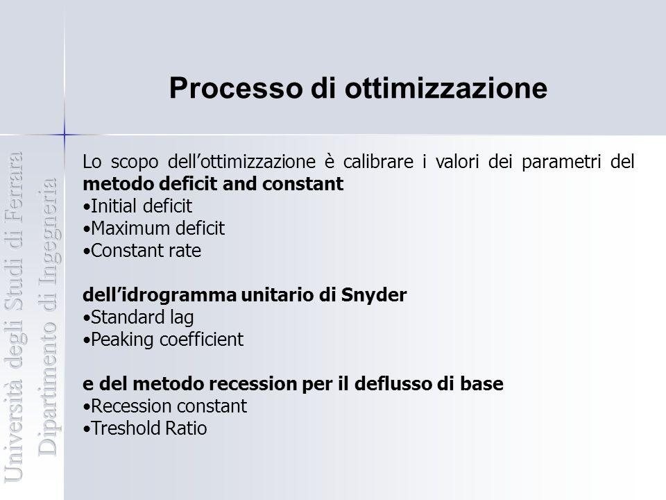 Processo di ottimizzazione Lo scopo dell'ottimizzazione è calibrare i valori dei parametri del metodo deficit and constant Initial deficit Maximum def