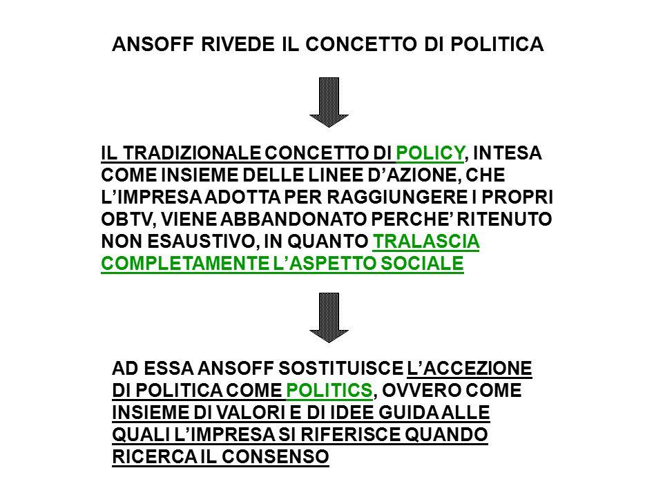 ANSOFF RIVEDE IL CONCETTO DI POLITICA IL TRADIZIONALE CONCETTO DI POLICY, INTESA COME INSIEME DELLE LINEE D'AZIONE, CHE L'IMPRESA ADOTTA PER RAGGIUNGERE I PROPRI OBTV, VIENE ABBANDONATO PERCHE' RITENUTO NON ESAUSTIVO, IN QUANTO TRALASCIA COMPLETAMENTE L'ASPETTO SOCIALE AD ESSA ANSOFF SOSTITUISCE L'ACCEZIONE DI POLITICA COME POLITICS, OVVERO COME INSIEME DI VALORI E DI IDEE GUIDA ALLE QUALI L'IMPRESA SI RIFERISCE QUANDO RICERCA IL CONSENSO