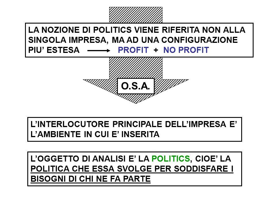 LA NOZIONE DI POLITICS VIENE RIFERITA NON ALLA SINGOLA IMPRESA, MA AD UNA CONFIGURAZIONE PIU' ESTESA PROFIT + NO PROFIT L'INTERLOCUTORE PRINCIPALE DELL'IMPRESA E' L'AMBIENTE IN CUI E' INSERITA O.S.A.