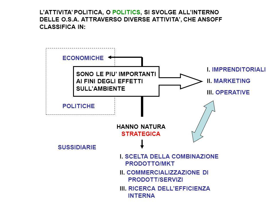 L'ATTIVITA' POLITICA, O POLITICS, SI SVOLGE ALL'INTERNO DELLE O.S.A.