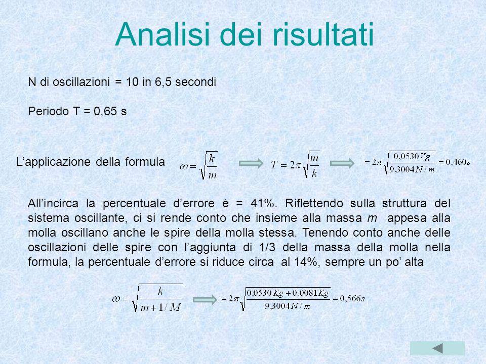 Analisi dei risultati N di oscillazioni = 10 in 6,5 secondi Periodo T = 0,65 s L'applicazione della formula All'incirca la percentuale d'errore è = 41