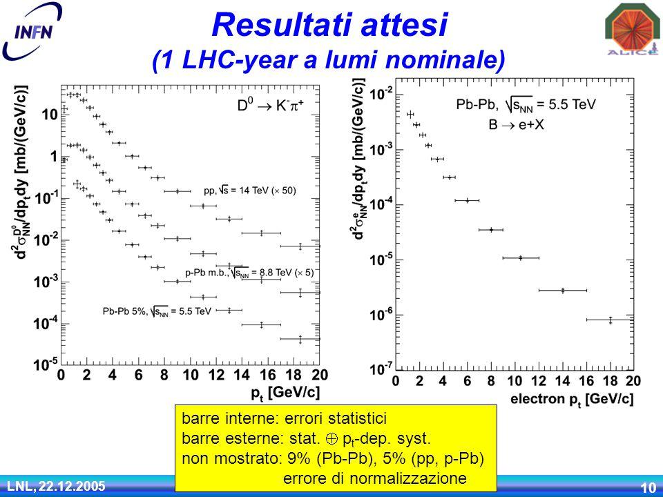 LNL, 22.12.2005 Andrea Dainese 10 barre interne: errori statistici barre esterne: stat.