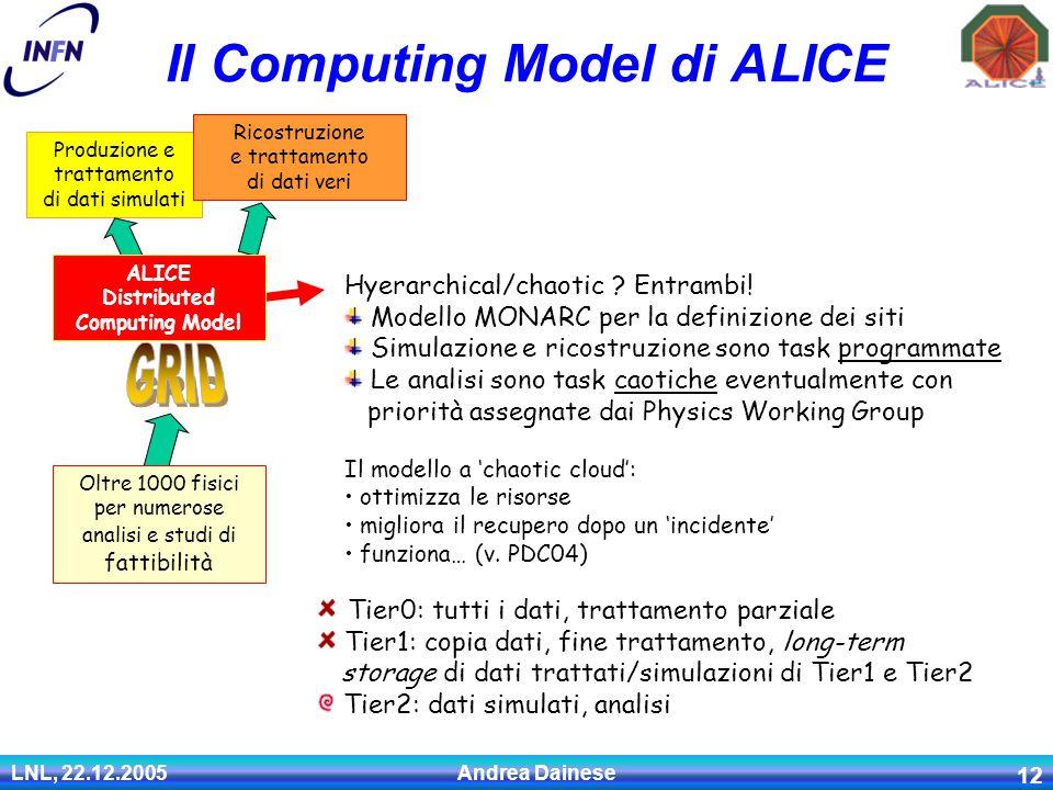 LNL, 22.12.2005 Andrea Dainese 12 Il Computing Model di ALICE Produzione e trattamento di dati simulati Ricostruzione e trattamento di dati veri Hyerarchical/chaotic .