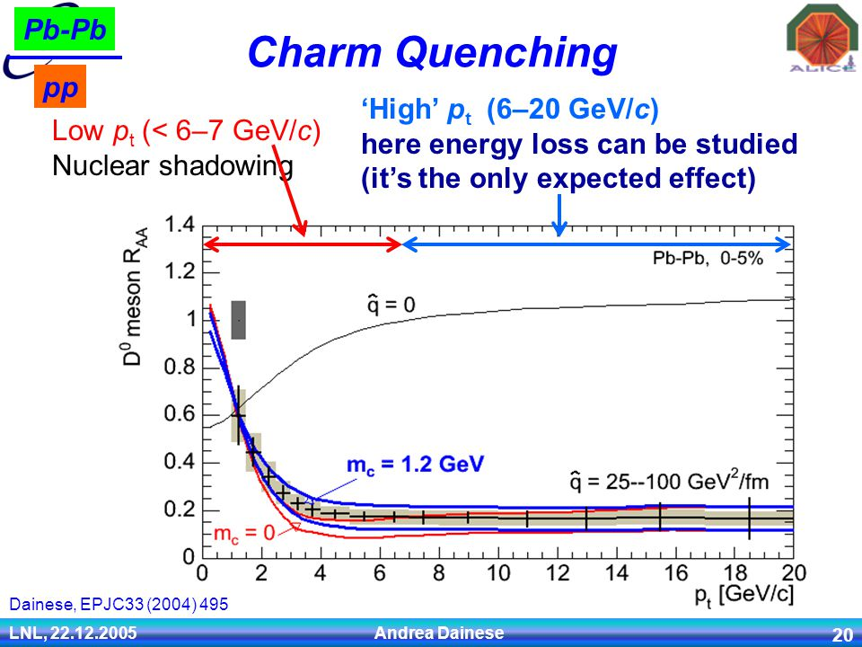 LNL, 22.12.2005 Andrea Dainese 20 Charm Quenching Pb-Pb pp Dainese, EPJC33 (2004) 495 Low p t (< 6–7 GeV/c) Nuclear shadowing 'High' p t (6–20 GeV/c) here energy loss can be studied (it's the only expected effect)