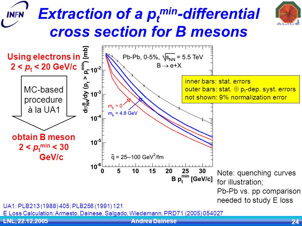 LNL, 22.12.2005 Andrea Dainese 24 Extraction of a p t min -differential cross section for B mesons inner bars: stat. errors outer bars: stat.  p t -d