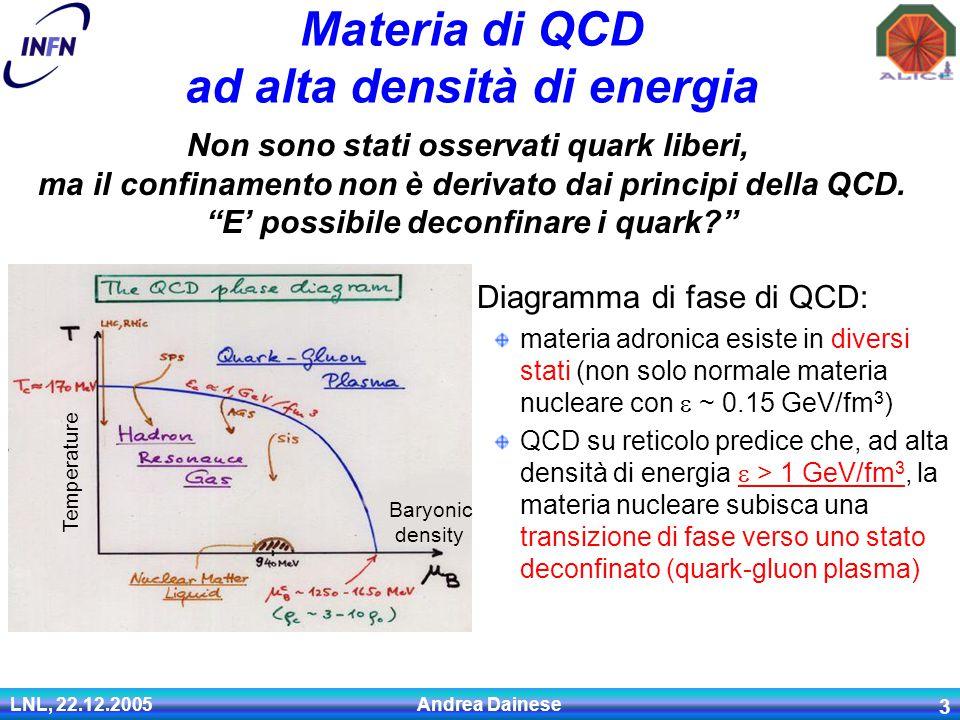 LNL, 22.12.2005 Andrea Dainese 3 Materia di QCD ad alta densità di energia Diagramma di fase di QCD: materia adronica esiste in diversi stati (non solo normale materia nucleare con  ~ 0.15 GeV/fm 3 ) QCD su reticolo predice che, ad alta densità di energia  > 1 GeV/fm 3, la materia nucleare subisca una transizione di fase verso uno stato deconfinato (quark-gluon plasma) Temperature Baryonic density Non sono stati osservati quark liberi, ma il confinamento non è derivato dai principi della QCD.