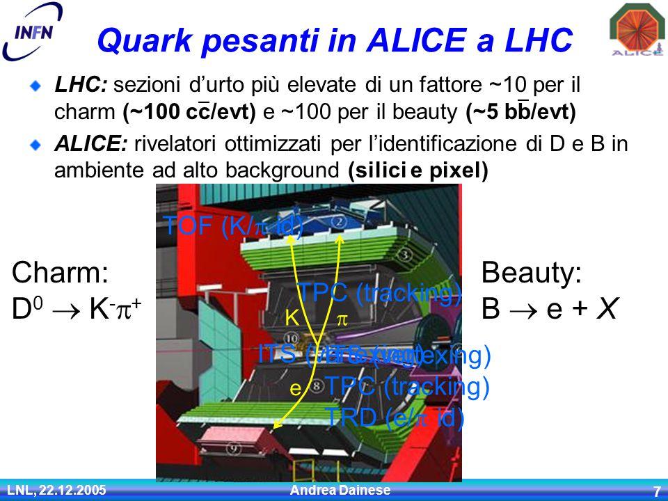 LNL, 22.12.2005 Andrea Dainese 7 Quark pesanti in ALICE a LHC LHC: sezioni d'urto più elevate di un fattore ~10 per il charm (~100 cc/evt) e ~100 per il beauty (~5 bb/evt) ALICE: rivelatori ottimizzati per l'identificazione di D e B in ambiente ad alto background (silici e pixel) Charm: D 0  K -  + Beauty: B  e + X TPC (tracking) TOF (K/  id) ITS (vertexing) K  ITS (vertexing) TPC (tracking) TRD (e/  id) e