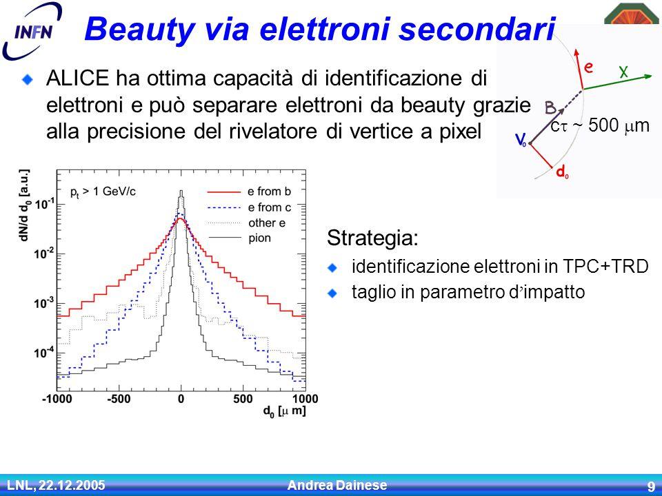 LNL, 22.12.2005 Andrea Dainese 9 Beauty via elettroni secondari ALICE ha ottima capacità di identificazione di elettroni e può separare elettroni da beauty grazie alla precisione del rivelatore di vertice a pixel Strategia: identificazione elettroni in TPC+TRD taglio in parametro d ' impatto c  ~ 500  m