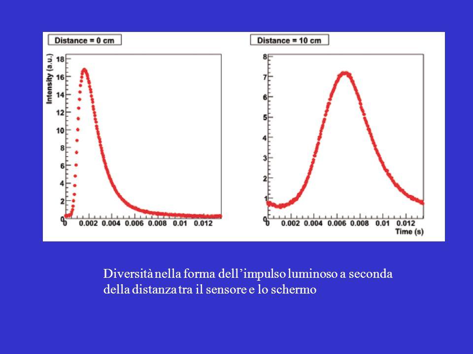 Diversità nella forma dell'impulso luminoso a seconda della distanza tra il sensore e lo schermo