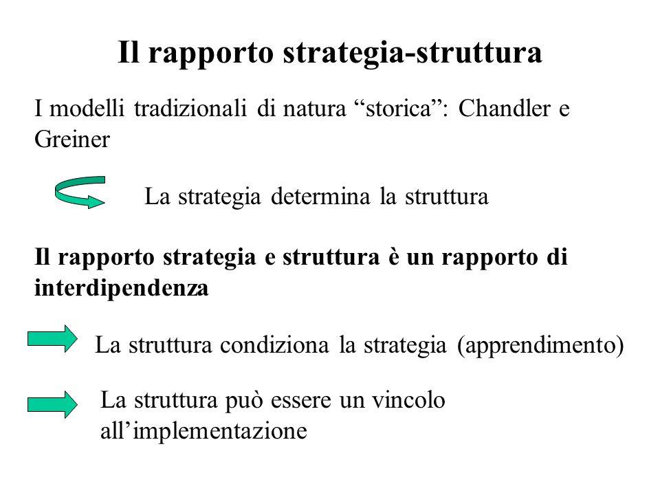 """Il rapporto strategia-struttura I modelli tradizionali di natura """"storica"""": Chandler e Greiner La strategia determina la struttura Il rapporto strateg"""