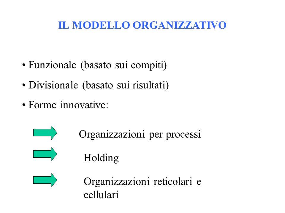 IL MODELLO ORGANIZZATIVO Funzionale (basato sui compiti) Divisionale (basato sui risultati) Forme innovative: Organizzazioni per processi Holding Orga