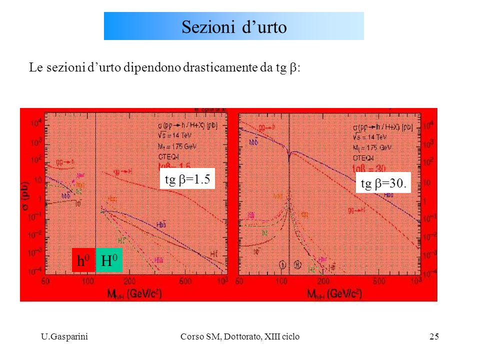 U.GaspariniCorso SM, Dottorato, XIII ciclo25 Sezioni d'urto tg  =1.5 tg  =30.