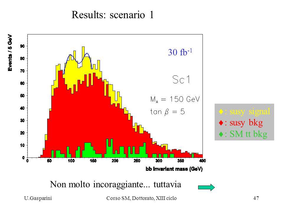 U.GaspariniCorso SM, Dottorato, XIII ciclo47 Results: scenario 1 30 fb -1  : susy signal  : susy bkg  : SM tt bkg Non molto incoraggiante...