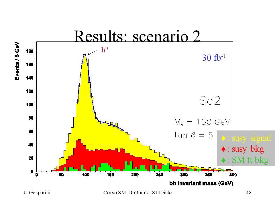 U.GaspariniCorso SM, Dottorato, XIII ciclo48 Results: scenario 2 30 fb -1 h0h0  : susy signal  : susy bkg  : SM tt bkg