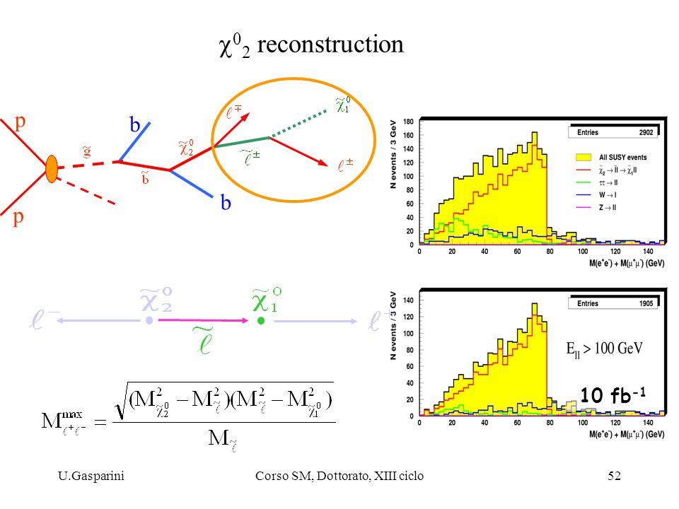 U.GaspariniCorso SM, Dottorato, XIII ciclo52  0 2 reconstruction p p b b 10 fb -1