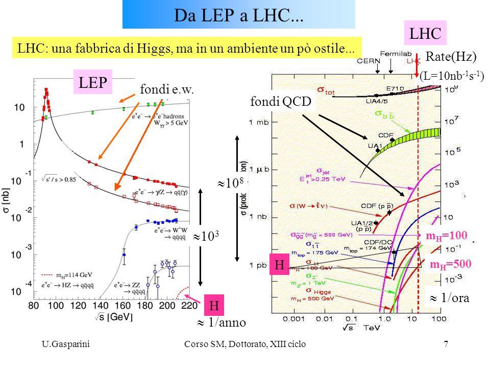 U.GaspariniCorso SM, Dottorato, XIII ciclo7 Da LEP a LHC... fondi e.w. LEP LHC  10 3  10 8 fondi QCD H H m H =500 m H =100 Rate(Hz) (L=10nb -1 s -1