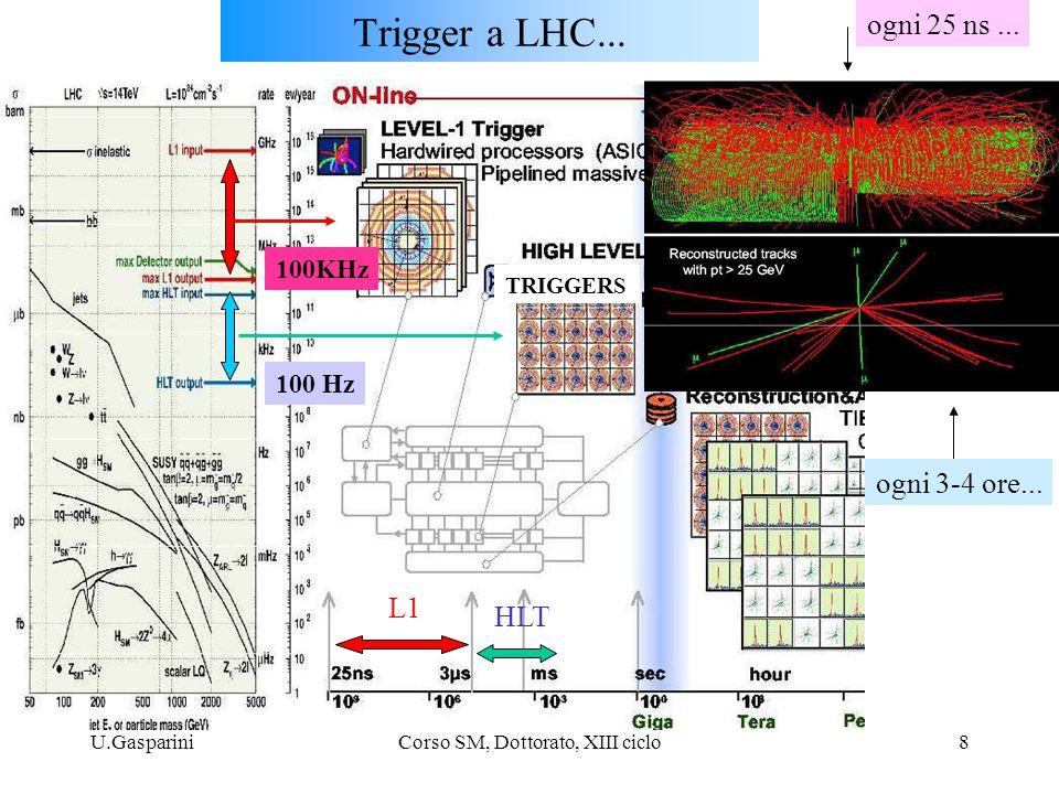 U.GaspariniCorso SM, Dottorato, XIII ciclo39 Cascade scenarios : Scenario 1 (big cascades) g (600 GeV) ~ q (720 GeV) ~ ~ ~ ~ ~ h 0, H 0, A 0, H ± (170 GeV) (95 GeV) ~ (340 GeV) Scenario 2 (little + big cascades) ~ h0h0 g (900 GeV) ~ q (1080 GeV) ~ ~ ~ ~ ~ h 0, H 0, A 0, H ± (270 GeV) (145 GeV) ~ (480 GeV) ~ Initiated by s-quarks: