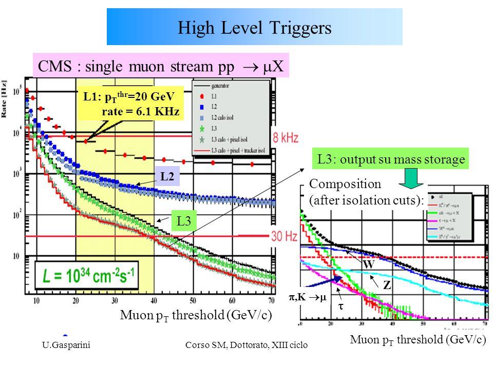 U.GaspariniCorso SM, Dottorato, XIII ciclo10 off-line: analyses down to O(10 -5 -10 -7 ) Hz rates HLT outpupt, di-mu stream (  3 Hz) Low lumi [CMS-DAQ TDR] H  WW  2  2 High Level Triggers CMS : di- muon stream pp  2  X e.g.