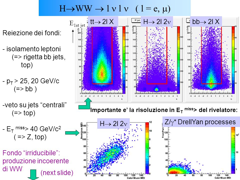 U.GaspariniCorso SM, Dottorato, XX ciclo10 Reiezione dei fondi: - isolamento leptoni (=> rigetta bb jets, top) - p T > 25, 20 GeV/c (=> bb ) -veto su