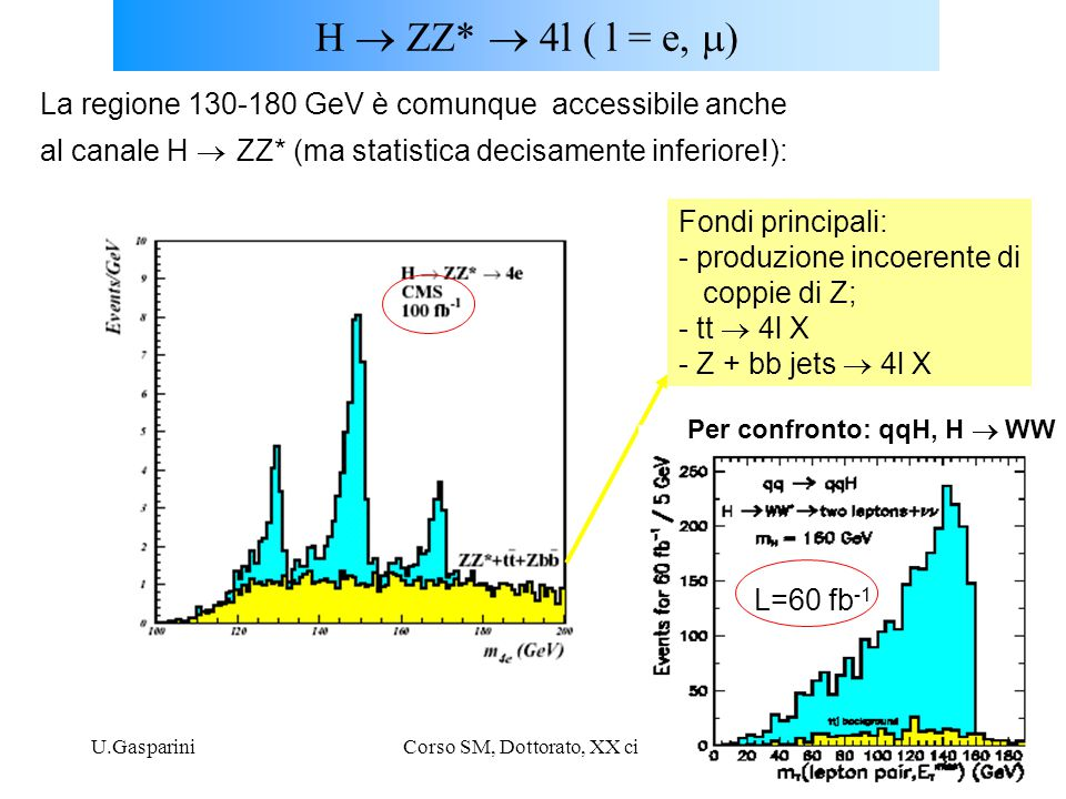 U.GaspariniCorso SM, Dottorato, XX ciclo13 H  ZZ*  4l  l = e  La regione 130-180 GeV è comunque accessibile anche al canale H  ZZ* (ma statis