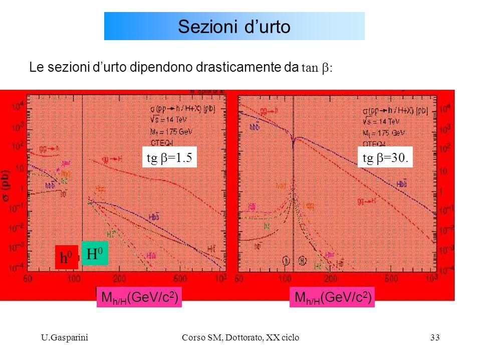 U.GaspariniCorso SM, Dottorato, XX ciclo33 Sezioni d'urto tg  =1.5tg  =30. Le sezioni d'urto dipendono drasticamente da tan  : h0h0 H0H0 M h/H (GeV