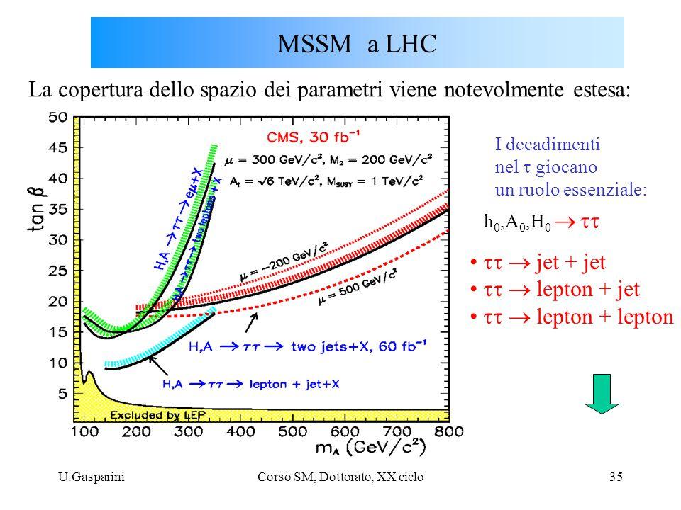 U.GaspariniCorso SM, Dottorato, XX ciclo35 I decadimenti nel  giocano un ruolo essenziale:  jet + jet  lepton + jet  lepton + lepton M
