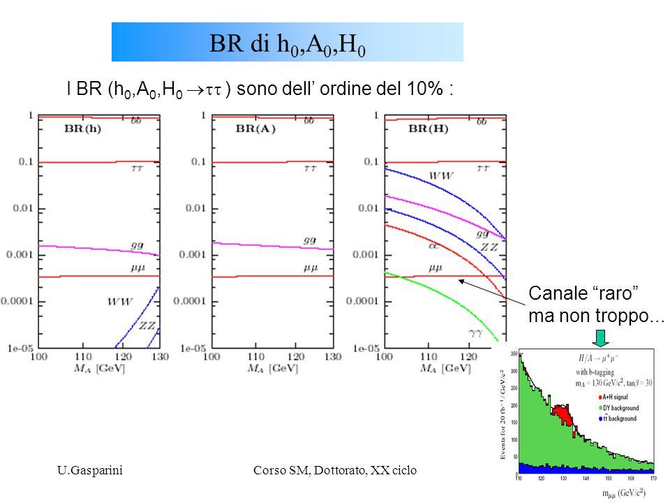 """U.GaspariniCorso SM, Dottorato, XX ciclo36 BR di h 0,A 0,H 0 I BR (h 0,A 0,H 0  ) sono dell' ordine del 10% : Canale """"raro"""" ma non troppo..."""