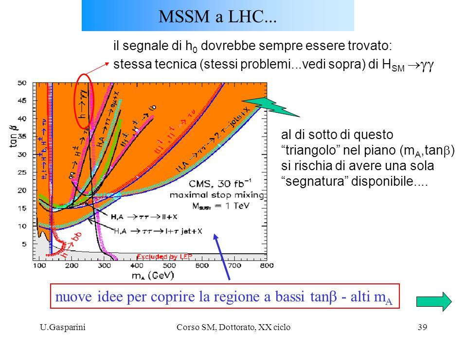 U.GaspariniCorso SM, Dottorato, XX ciclo39 nuove idee per coprire la regione a bassi tan  - alti m A MSSM a LHC... il segnale di h 0 dovrebbe sempre
