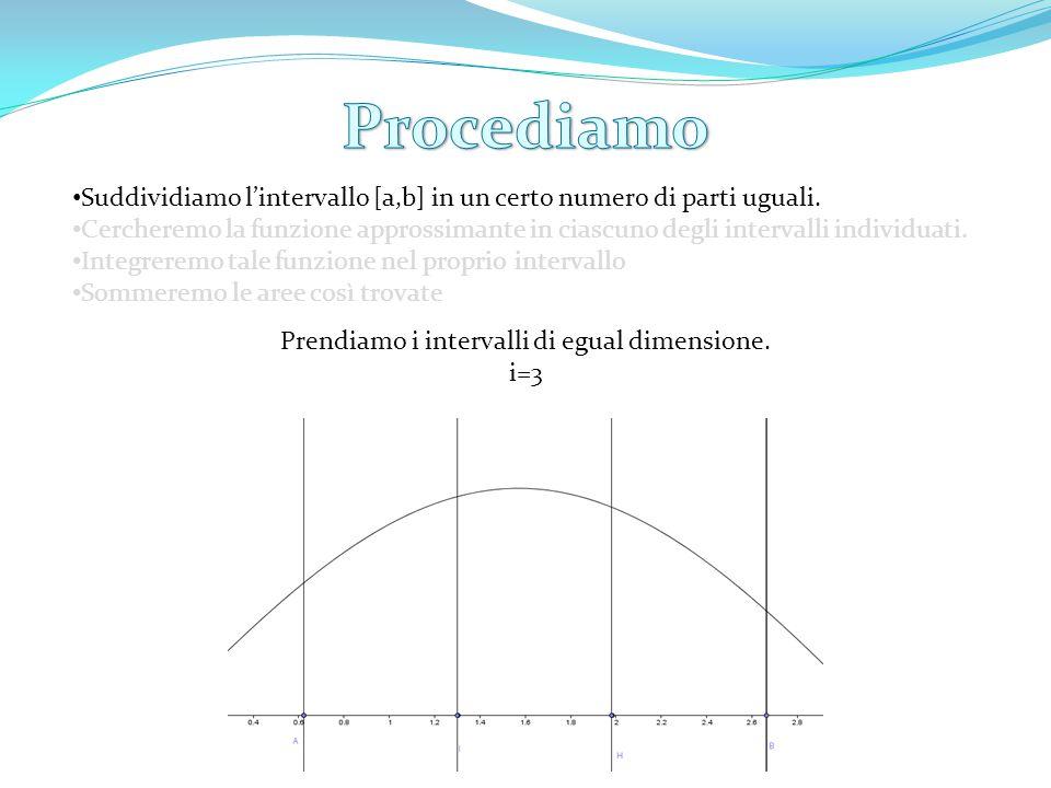 Suddividiamo l'intervallo [a,b] in un certo numero di parti uguali.