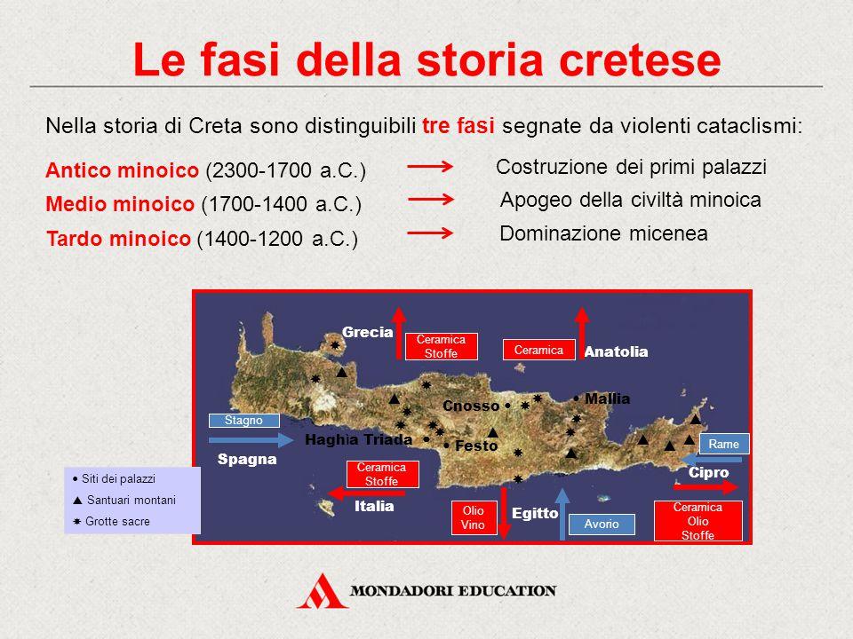 Le fasi della storia cretese Nella storia di Creta sono distinguibili tre fasi segnate da violenti cataclismi: Antico minoico (2300-1700 a.C.) Medio m