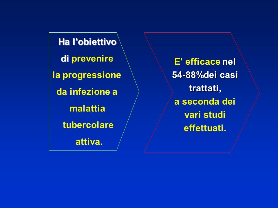 Ha l'obiettivo di di prevenire la progressione da infezione a malattia tubercolare attiva. nel 54-88%dei casi trattati E' efficace nel 54-88%dei casi