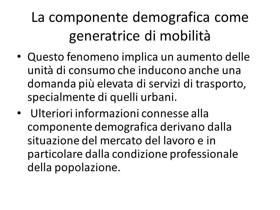 La componente demografica come generatrice di mobilità Questo fenomeno implica un aumento delle unità di consumo che inducono anche una domanda più elevata di servizi di trasporto, specialmente di quelli urbani.
