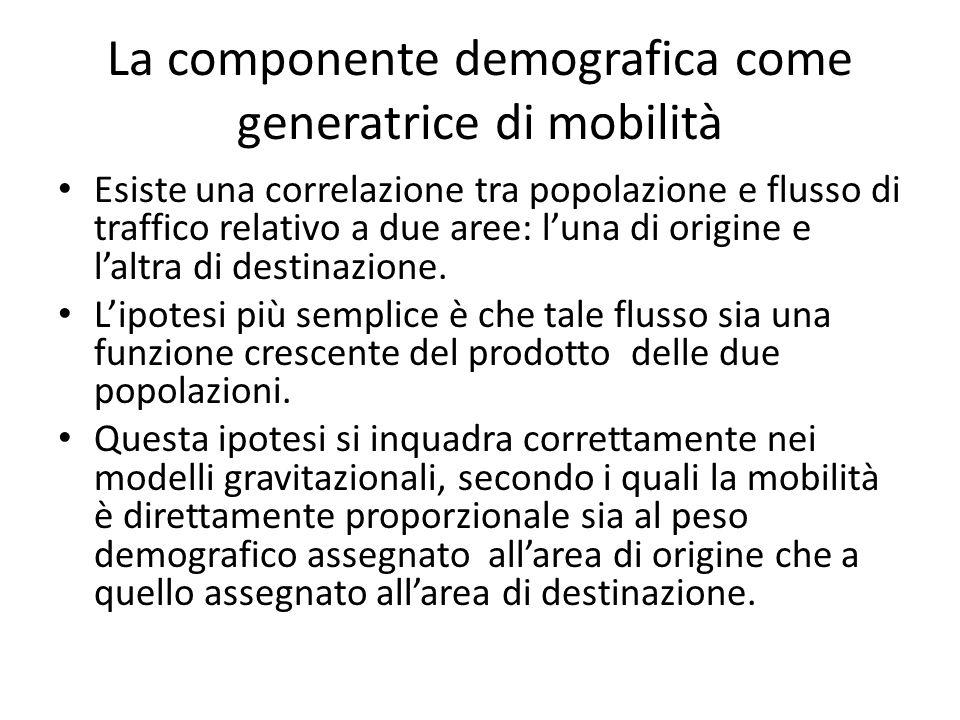 La componente demografica come generatrice di mobilità Esiste una correlazione tra popolazione e flusso di traffico relativo a due aree: l'una di origine e l'altra di destinazione.