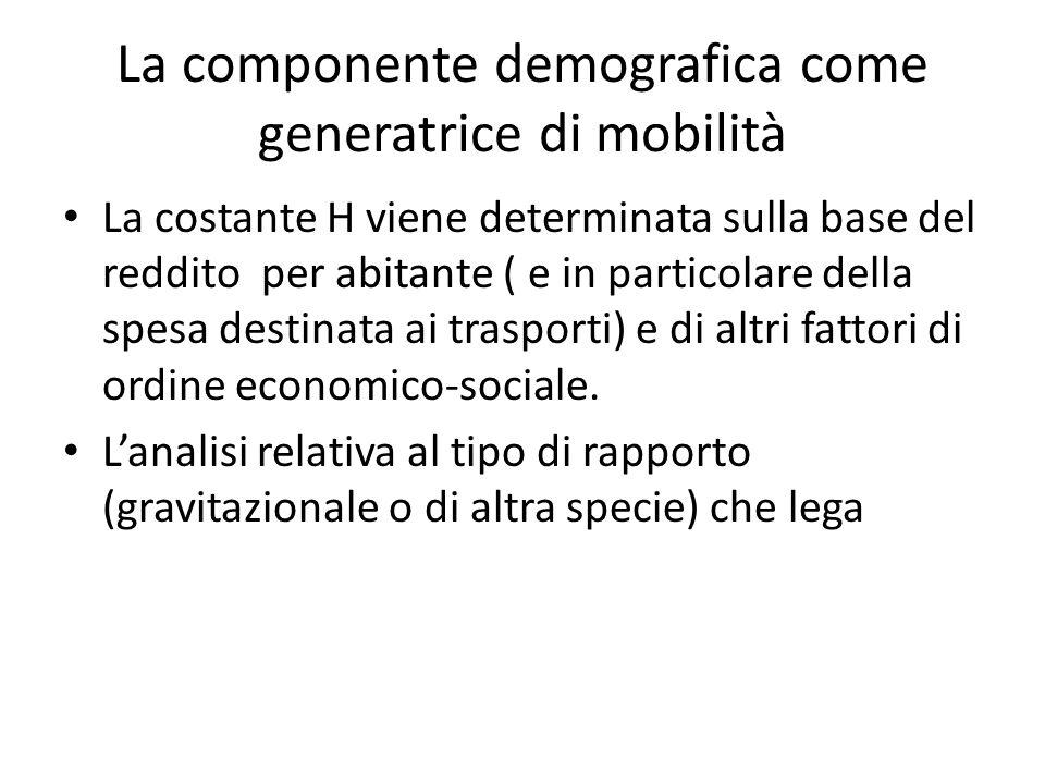 La componente demografica come generatrice di mobilità La costante H viene determinata sulla base del reddito per abitante ( e in particolare della spesa destinata ai trasporti) e di altri fattori di ordine economico-sociale.