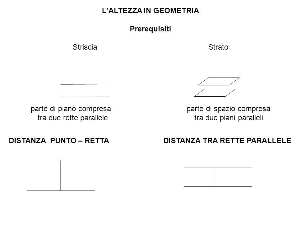 L'ALTEZZA IN GEOMETRIA Prerequisiti Striscia Strato parte di piano compresa parte di spazio compresa tra due rette parallele tra due piani paralleli DISTANZA PUNTO – RETTA DISTANZA TRA RETTE PARALLELE