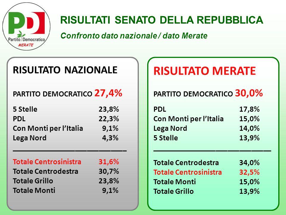 RISULTATI SENATO DELLA REPUBBLICA Confronto dato nazionale / dato Merate RISULTATO NAZIONALE PARTITO DEMOCRATICO 27,4% 5 Stelle 23,8% PDL 22,3% Con Monti per l'Italia 9,1% Lega Nord 4,3% _____________________________ Totale Centrosinistra31,6% Totale Centrodestra 30,7% Totale Grillo23,8% Totale Monti 9,1% RISULTATO MERATE PARTITO DEMOCRATICO 30,0% PDL 17,8% Con Monti per l'Italia 15,0% Lega Nord 14,0% 5 Stelle 13,9% ______________________________ Totale Centrodestra 34,0% Totale Centrosinistra32,5% Totale Monti15,0% Totale Grillo13,9%