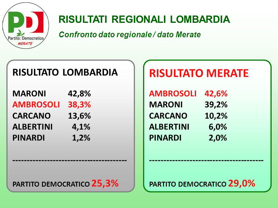 RISULTATI REGIONALI LOMBARDIA Confronto dato regionale / dato Merate RISULTATO LOMBARDIA MARONI 42,8% AMBROSOLI 38,3% CARCANO13,6% ALBERTINI 4,1% PINARDI 1,2% ---------------------------------------- PARTITO DEMOCRATICO 25,3% RISULTATO MERATE AMBROSOLI 42,6% MARONI 39,2% CARCANO10,2% ALBERTINI 6,0% PINARDI 2,0% ---------------------------------------- PARTITO DEMOCRATICO 29,0%