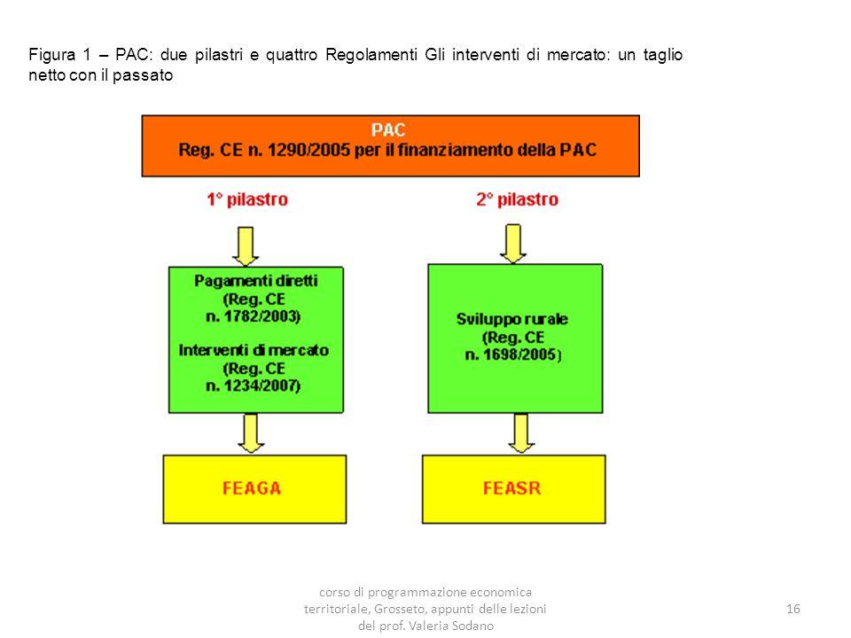 Figura 1 – PAC: due pilastri e quattro Regolamenti Gli interventi di mercato: un taglio netto con il passato 16 corso di programmazione economica territoriale, Grosseto, appunti delle lezioni del prof.