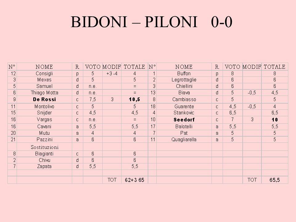 Note Partita giocata non bene, entrambi sfiorano il gol arrivando vicinissimi ai 66 punti, e possono recriminare su un gol a testa lasciato in panchina.
