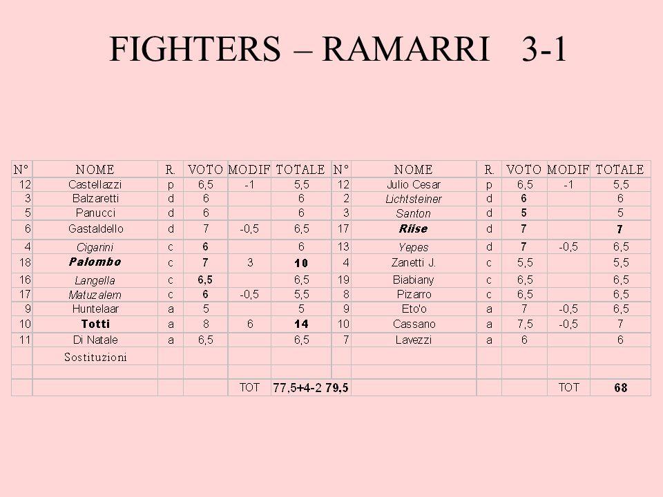 Note Paolo inizia il campionato affrontando le prime due dell'anno scorso e ottiene sei punti, i Fighters così si candidano alla vittoria dell'Apertura; ritrovato un grande Totti funziona anche il centrocampo che ottiene un +1, delude solo Huntelaar.