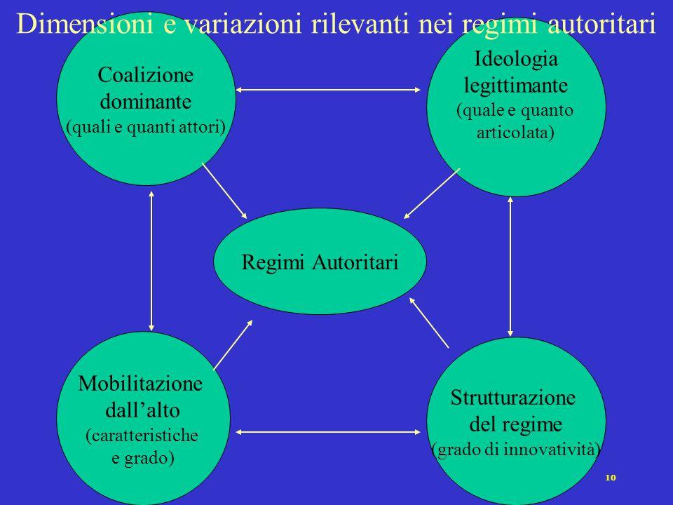 10 Coalizione dominante (quali e quanti attori) Ideologia legittimante (quale e quanto articolata) Mobilitazione dall'alto (caratteristiche e grado) S