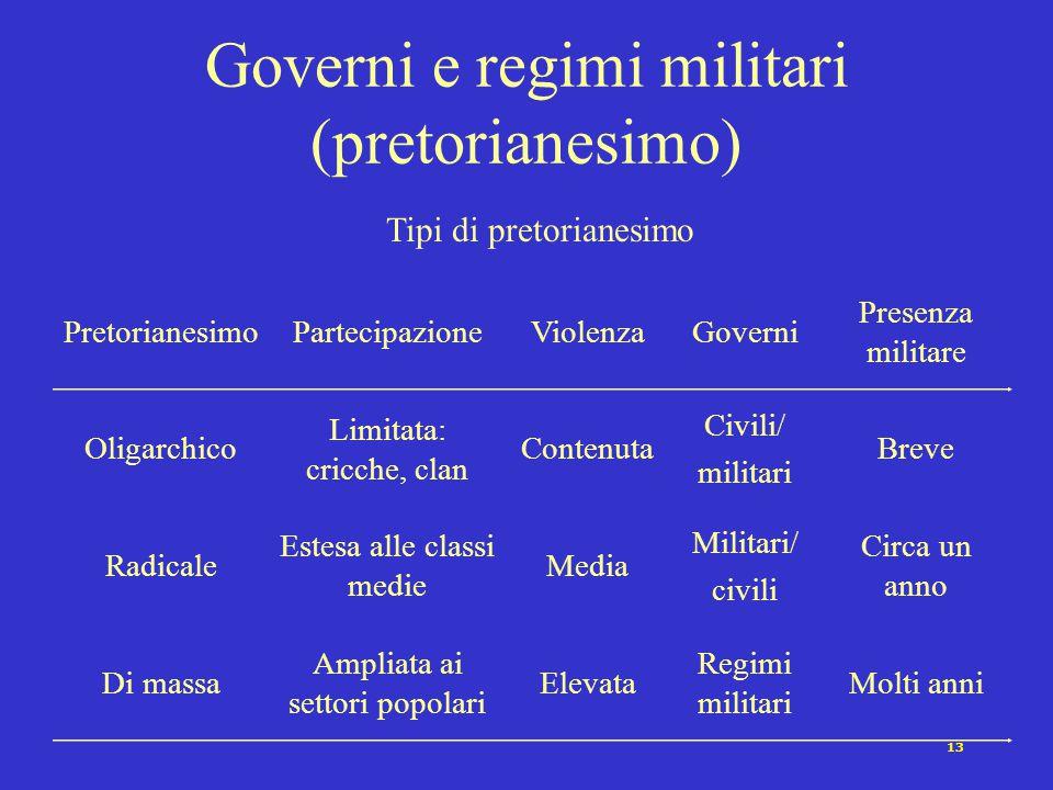 13 Governi e regimi militari (pretorianesimo) PretorianesimoPartecipazioneViolenzaGoverni Presenza militare Oligarchico Limitata: cricche, clan Conten