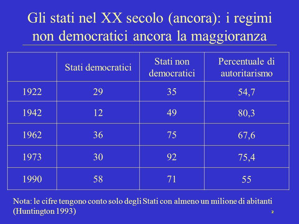 2 Gli stati nel XX secolo (ancora): i regimi non democratici ancora la maggioranza Stati democratici Stati non democratici Percentuale di autoritarism
