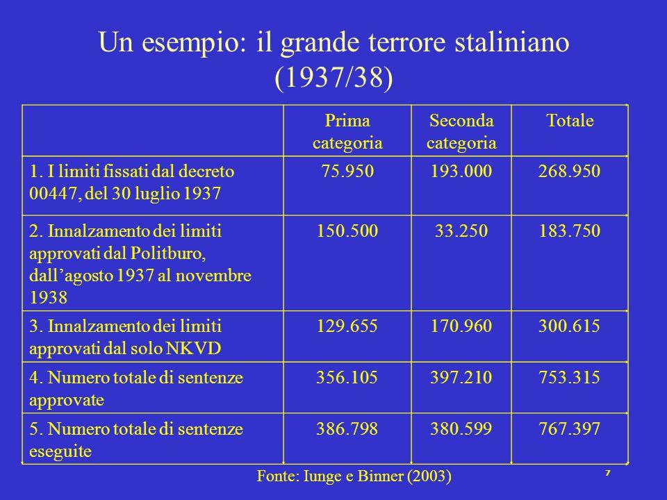 7 Un esempio: il grande terrore staliniano (1937/38) Prima categoria Seconda categoria Totale 1. I limiti fissati dal decreto 00447, del 30 luglio 193
