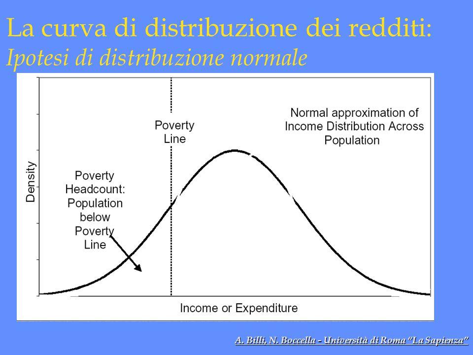 La curva di distribuzione dei redditi: Ipotesi di distribuzione normale A.