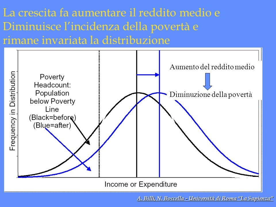 La crescita fa aumentare il reddito medio e Diminuisce l'incidenza della povertà e rimane invariata la distribuzione Aumento del reddito medio Diminuzione della povertà A.