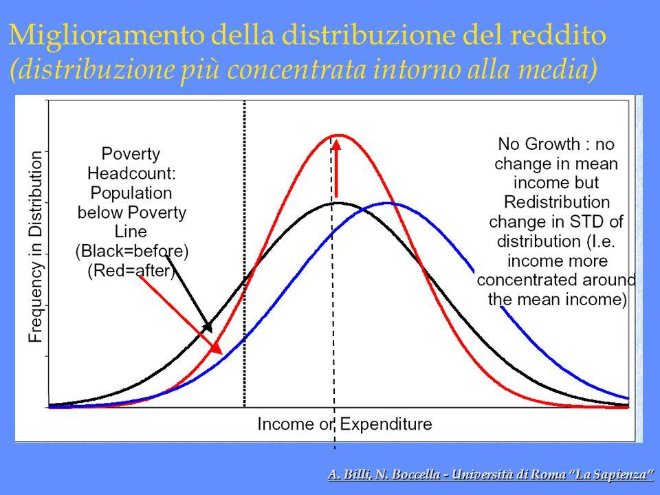 """Miglioramento della distribuzione del reddito (distribuzione più concentrata intorno alla media) A. Billi, N. Boccella - Università di Roma """"La Sapien"""